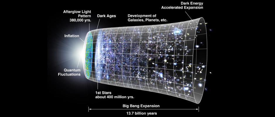 Timeline of the universe. Image credit: NASA/WMAP Science Team