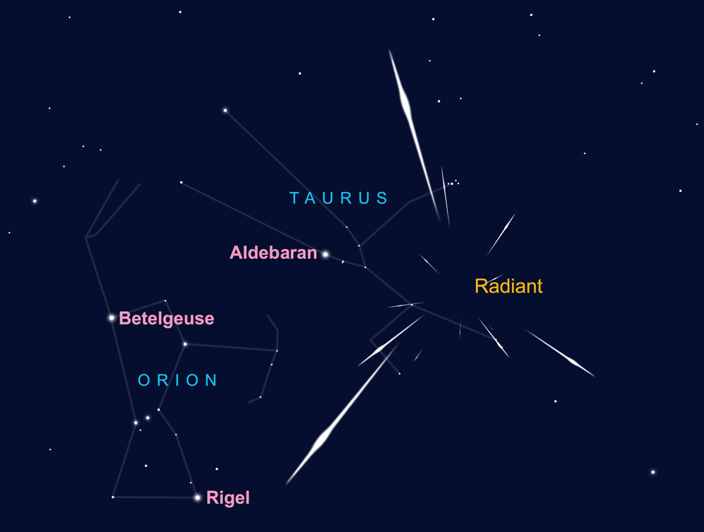 Radiant for the Taurids meteor shower. AN graphic by Greg Smye-Rumsby.