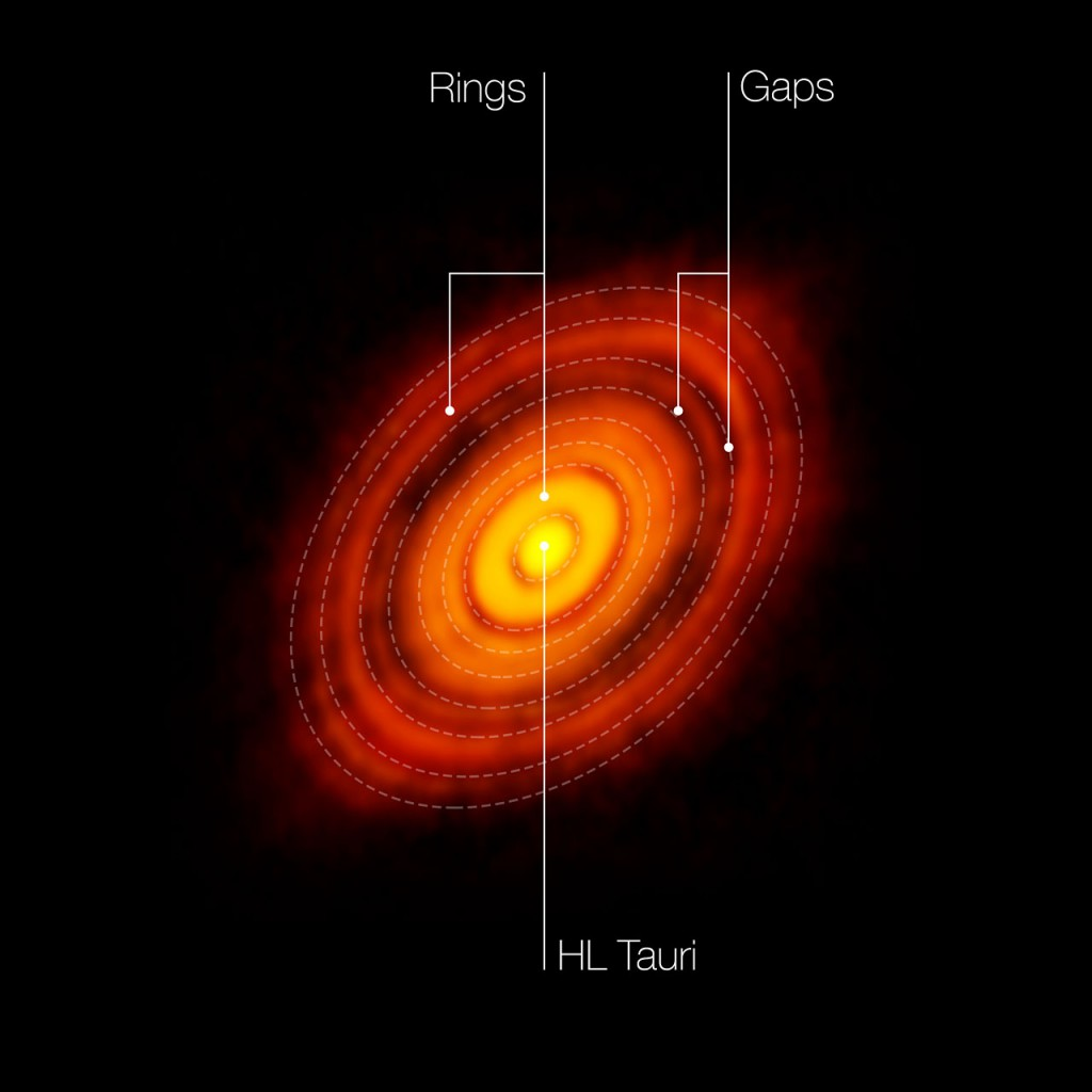 The features seen in the HL Tauri system. Image: ALMA (ESO/NAOJ/NRAO).