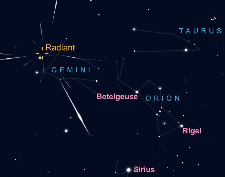 The radiant of this weekend's Geminid meteor shower lies near star Castor in Gemini. AN graphic by Greg Smye-Rumsby