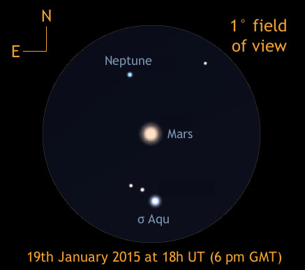 This one-degree-wide view centred on Mars at 6pm on 19th January shows the field stars around Neptune that you will see in a low-power telescope field as an aid to identification. While Mars will only be in this position for the night of the 19th, Neptune will lie 0.6° — slightly more than the diameter of the Full Moon — north of magnitude +4.8 naked-eye star sigma (σ) Aquarii for several nights. AN graphic by Ade Ashford
