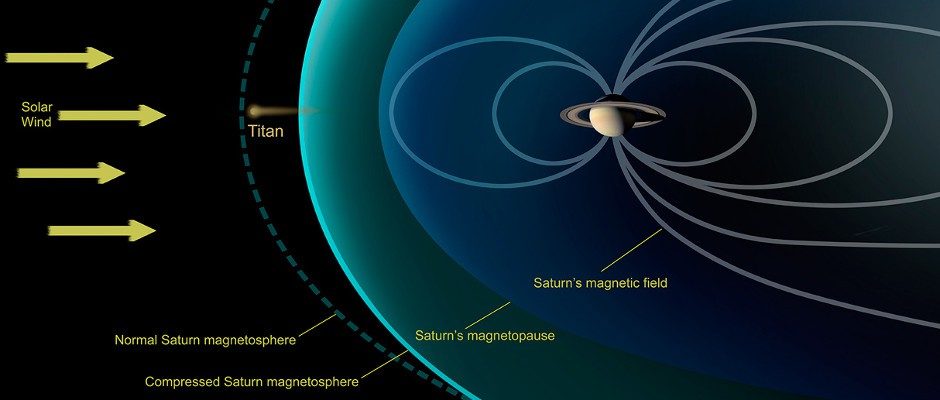 This diagram depicts conditions observed by NASA's Cassini spacecraft during a flyby in December 2013, when Saturn's magnetosphere was highly compressed, exposing Titan to the full force of the solar wind. Image credit: NASA/JPL-Caltech
