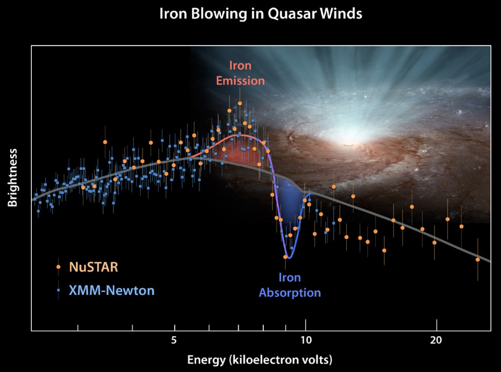 This plot of data from two space telescopes, NASA's Nuclear Spectroscopic Telescope Array (NuSTAR) and the European Space Agency's (ESA's) XMM-Newton determines for the first time the shape of ultra-fast winds from supermassive black holes, or quasars. The winds blow in every direction, in a nearly spherical fashion, coming from both sides of a galaxy (only one side is shown here). From those data, researchers detected a dip in the X-ray light, called an absorption feature (see dip in plot). The dip is caused by iron atoms — which are carried by the winds along with other matter — absorbing the X-ray light of a particular energy. Image credit: NASA/JPL-Caltech/Keele Univ.