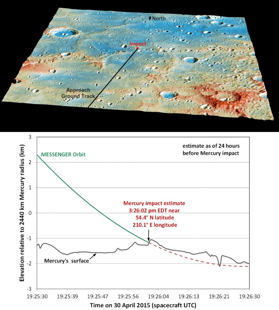 These graphics show the current best prediction of the location and time of MESSENGER's impact on Mercury's surface, as of 24 hours before the impact. Those current best estimates are: Date: 30April2015; Time: 19:26:02UTC (8:26pmBST); Latitude: 54.4°N; Longitude: 210.1°E. Image credit: NASA/Johns Hopkins University Applied Physics Laboratory/Carnegie Institution of Washington.