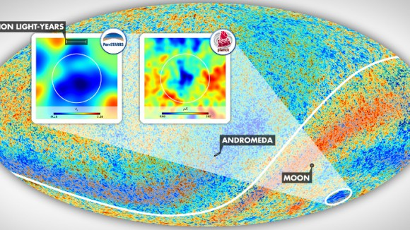 The Cold Spot area resides in the constellation Eridanus in the southern galactic hemisphere. The insets show the environment of this anomalous patch of the sky as mapped by Szapudi's team using PS1 and WISE data and as observed in the cosmic microwave background temperature data taken by the Planck satellite. The angular diameter of the vast supervoid aligned with the Cold Spot, which exceeds 30 degrees, is marked by the white circles. Graphics by Gergő Kránicz. Image credit: ESA Planck Collaboration