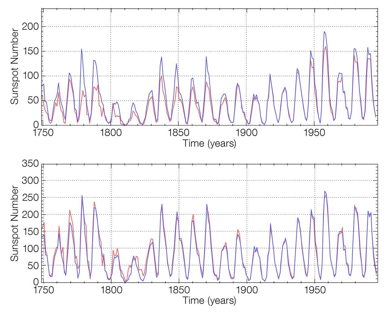 The top graph shows the level of disagreement between the old Wolf Sunspot Number (blue) and the old Group Sunspot Number (red). The lower graph demonstrates the increase in similarity between the two after being recalibrated. Image credit: WDC-SILSO.