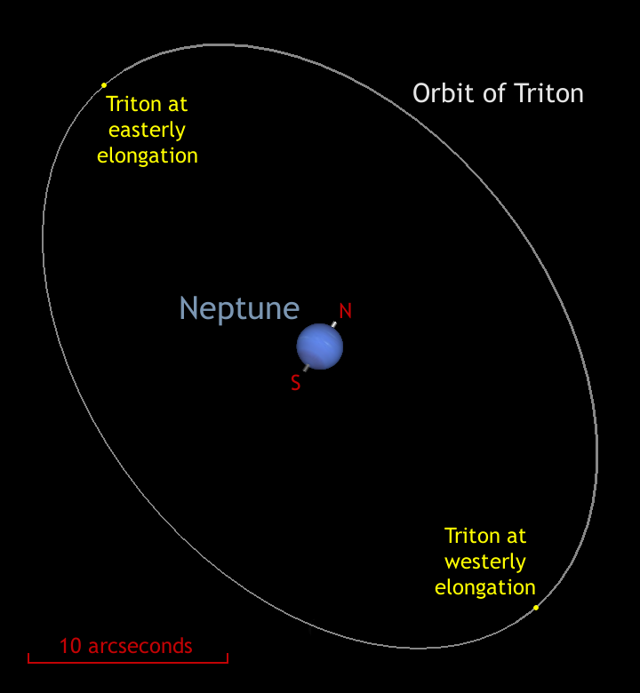 The orientation of Triton's orbit and the south-polar aspect of Neptune during September 2015, shown to scale. Celestial north is up and east is to the left, so observers using Newtonian reflectors should invert the image to match the eyepiece view. Users of refractors, Schmidt- and Maksutov-Cassegrains with a star diagonal should mirror the image left-right to match the eyepiece view. AN graphic by AdeAshford.