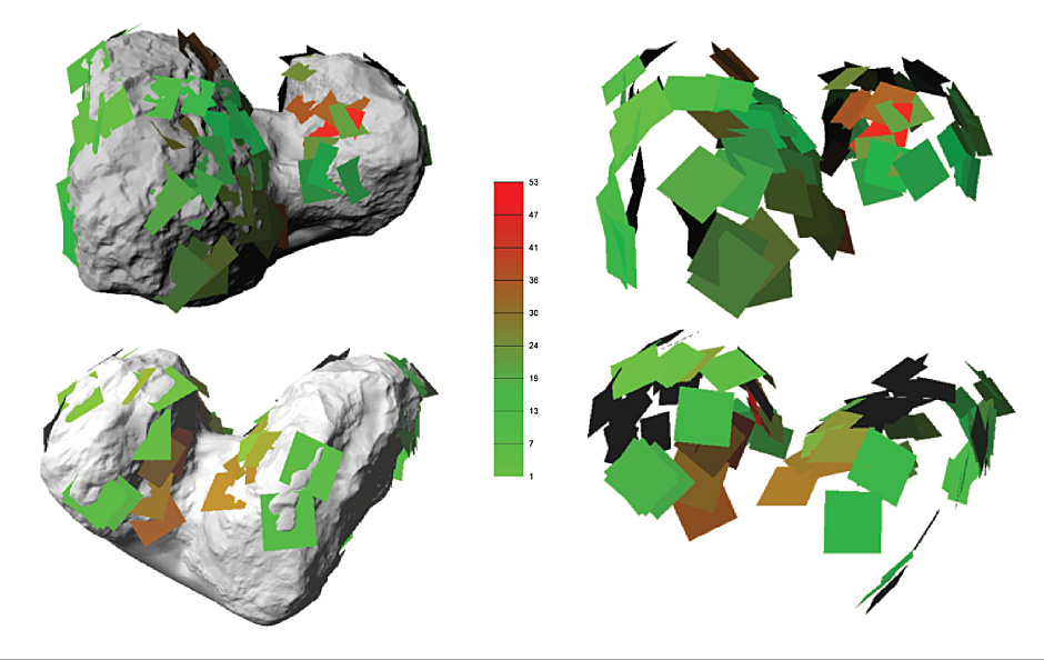 A 3-D shape model of comet 67P was used to determine the directions in which the terraces/strata are sloping and to visualise how they extend into the subsurface. The strata 'planes' are shown superimposed on the shape model (above left) and alone (above right) and show the planes coherently orientated all around the comet, in two separate bounding envelopes (scale bar indicates angular deviation between plane and local gravity vector). Image credit: ESA/Rosetta/MPS for OSIRIS Team MPS/UPD/LAM/IAA/SSO/INTA/UPM/DASP/IDA; M. Massironi et al. (2015).