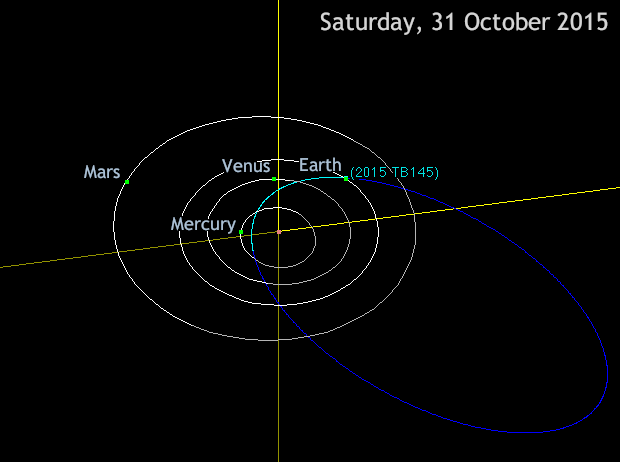 Four hundred-metre-wide asteroid 2015TB145 passes just 300,000miles (480,000kilometres) or 1.3 lunar distances away from Earth on the evening of Saturday, 31October 2015. There is no fear of a collision, but this is the closest approach by an object this large until asteroid 1999AN10 (800metres in size) approaches at about 1 lunar distance (238,000miles from Earth) in August 2027. Click image to be taken to an interactive Java applet. Image credit: Orbit Viewer applet originally written and kindly provided by Osamu Ajiki (AstroArts), and further modified by Ron Baalke (JPL) / AdeAshford (AN).