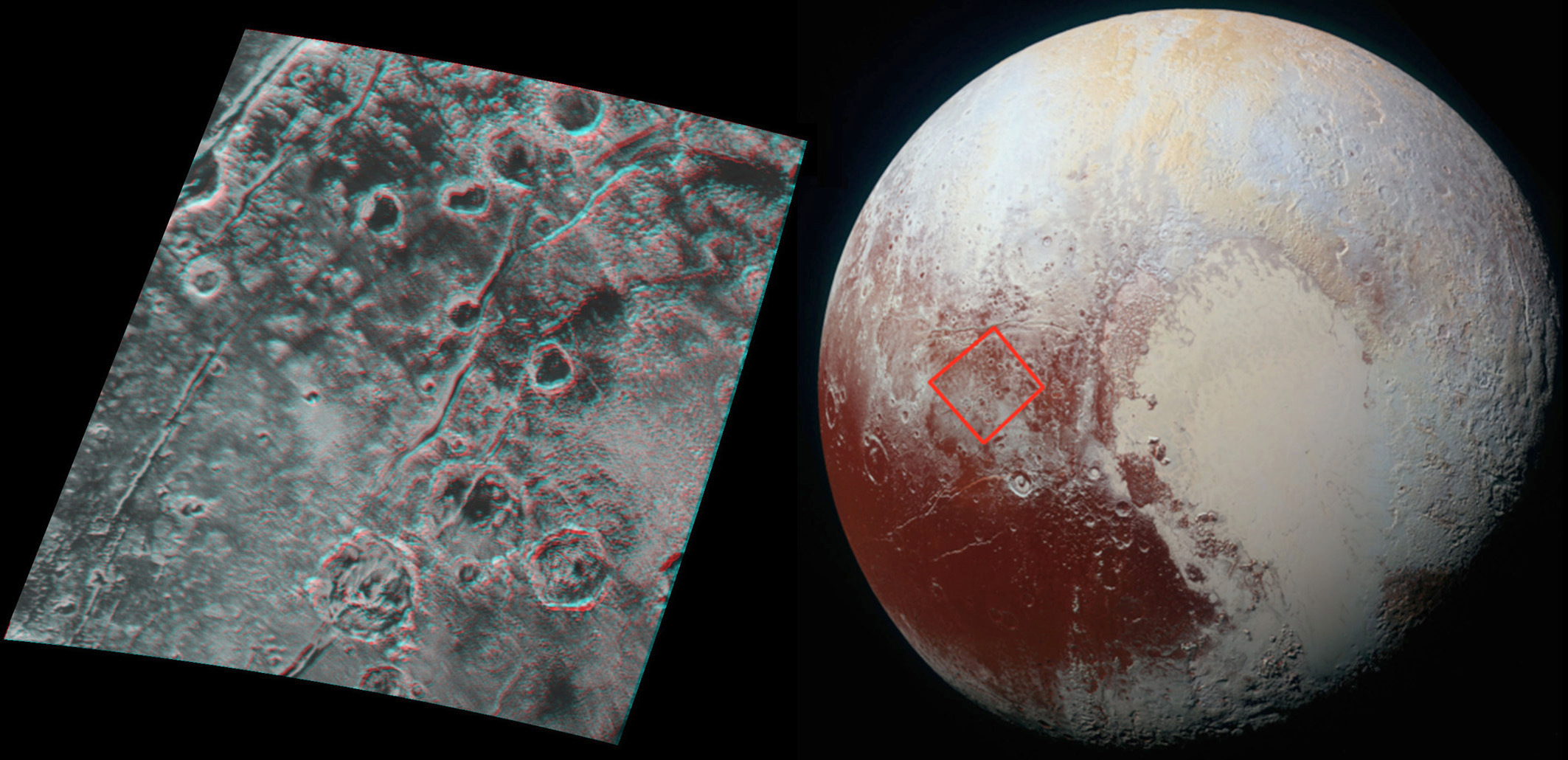 This 3-D image of Pluto, which requires red/blue stereo glasses for viewing, shows a region 180miles (300kilometres) across, centred near longitude 130°E, latitude 20°N (the red square in the global context image). North is to the upper left. The image shows an ancient, heavily cratered region of Pluto, dotted with low hills and cut by deep fractures indicating extension of Pluto's crust. Image credit: NASA/JHUAPL/SwRI.