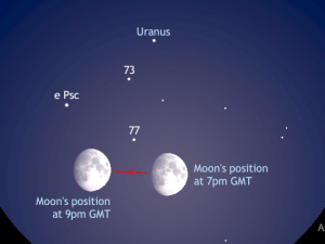 Five-degree binocular field of view showing the 11-day-old waxing gibbous Moon passing 1.5degrees south of magnitude +5.7 planet Uranus from 7—9pmGMT on Sunday, 22November 2015. AN graphic by AdeAshford.