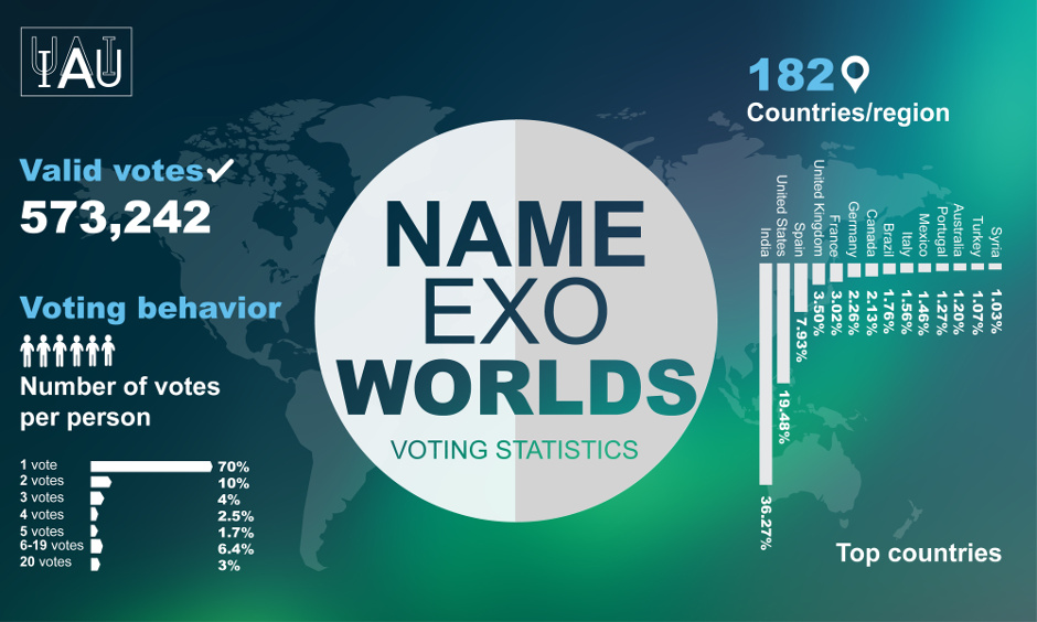 Infographic displaying a breakdown of the votes per person and country/region in the IAU NameExoWorlds vote to name alien worlds. Image credit: IAU.