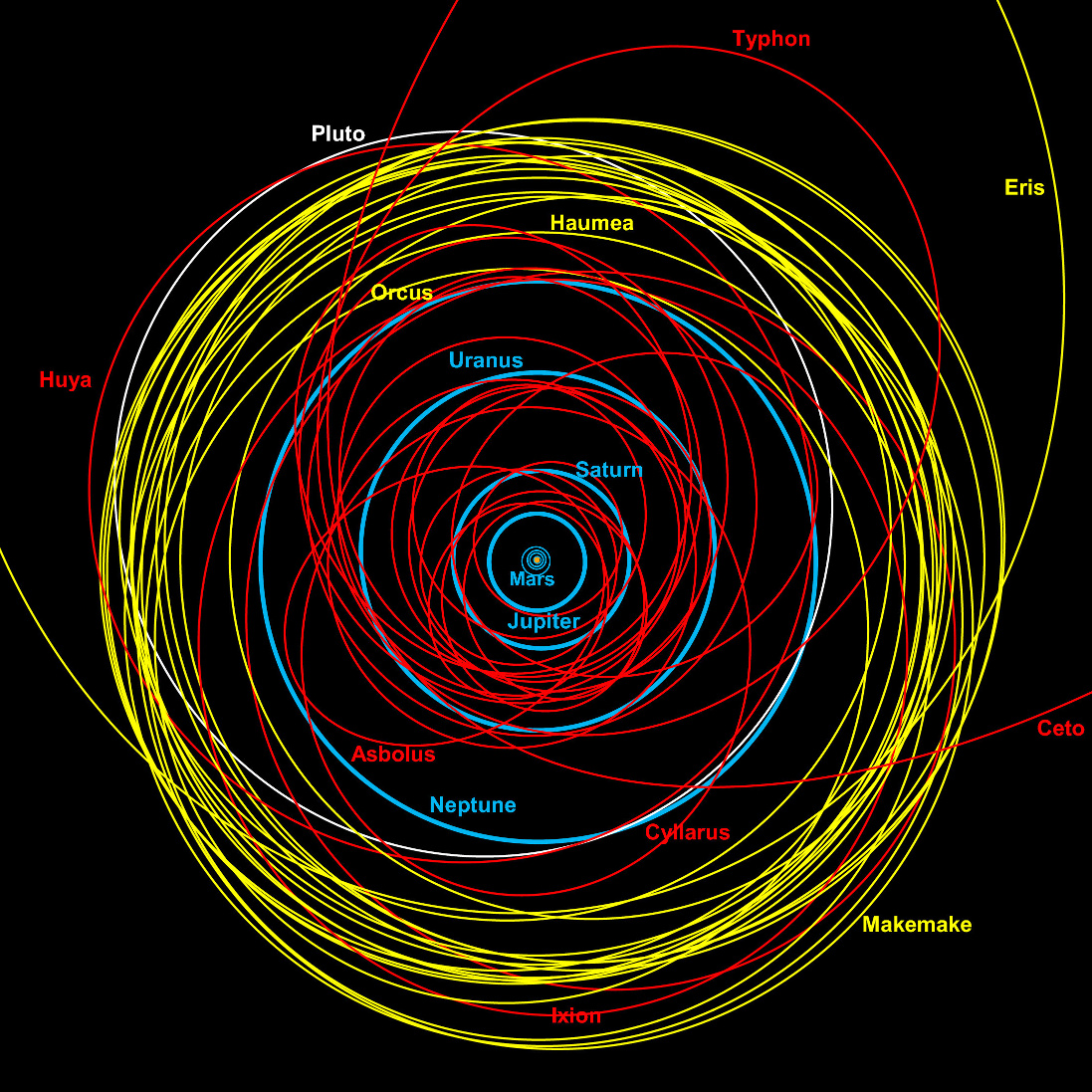 outer solar system orbits - photo #18