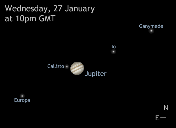 This illustration shows the configuration of Jupiter's four main Galilean moons — Io, Europa, Ganymede and Callisto — relative to their parent planet late into the night of Wednesday, 27January. The aspect is north up and east to the left, matching the correct view of a powerful binocular. Users of refractors and catadioptric telescopes (Schmidt- and Maksutov-Cassegrains) with a stardiagonal will have to mirror the view left-right, while Newtonian/Donsonian users need to rotate the view 180degrees. AN graphic by AdeAshford.