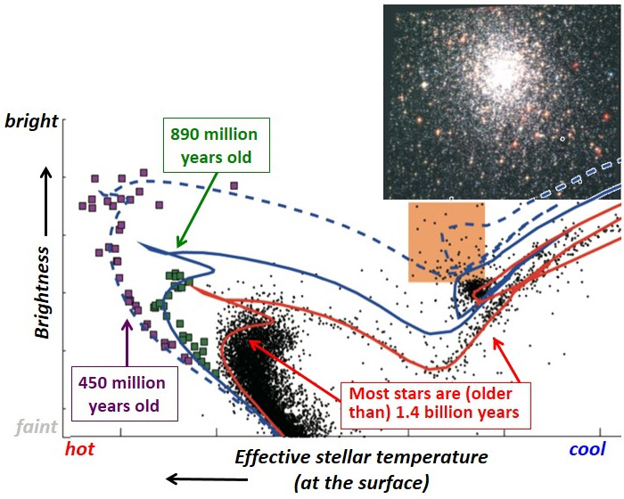Observational data reveals the characteristics of variously aged stars observed in the globular cluster NGC1783. Black points indicate stars 1.4billion years and older, while green squares show the 890million-year-old stars, and the purple squares along with the black points represented in the orange square to the right signify 450million-year-old stars. The globular cluster clearly has three substantial populations of stars with different ages. A new study by astronomers from the Kavli Institute for Astronomy and Astrophysics at Peking University (KIAA), the National Astronomical Observatories of the Chinese Academy of Sciences (NAOC), Northwestern University and the Adler Planetarium suggests the globular cluster swept up stray gas and dust from outside the cluster to give birth to these successive generations of stars. Image credit: Chengyuan Li and Richard de Grijs, KIAA.