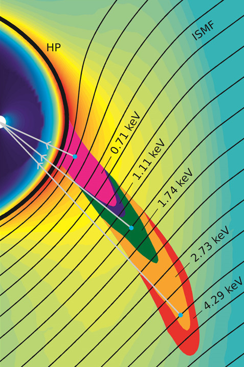 This simulation shows the origin of ribbon particles of different energies or speeds outside the heliopause (labelled HP). The IBEX ribbon particles interact with the interstellar magnetic field (labelled ISMF) and travel inwards toward Earth, collectively giving the impression of a ribbon spanning across the sky. Image credits: SwRI/Zirnstein.