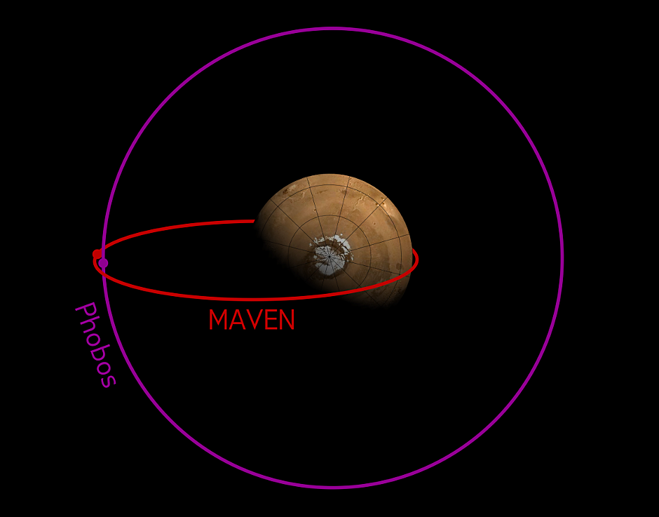 The orbit of MAVEN sometimes crosses the orbit of Phobos. This image shows the configuration of the two orbits in early December 2015, when MAVEN's Phobos observations were made. Image credits: CU/LASP and NASA.