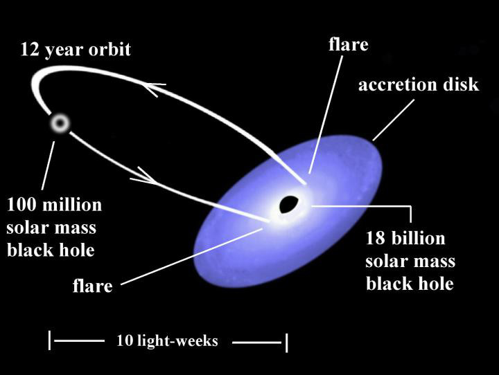 An illustration of the binary black hole system in quasar OJ287. The predictions of the model are verified by observations. Image credit: Gary Poyner.