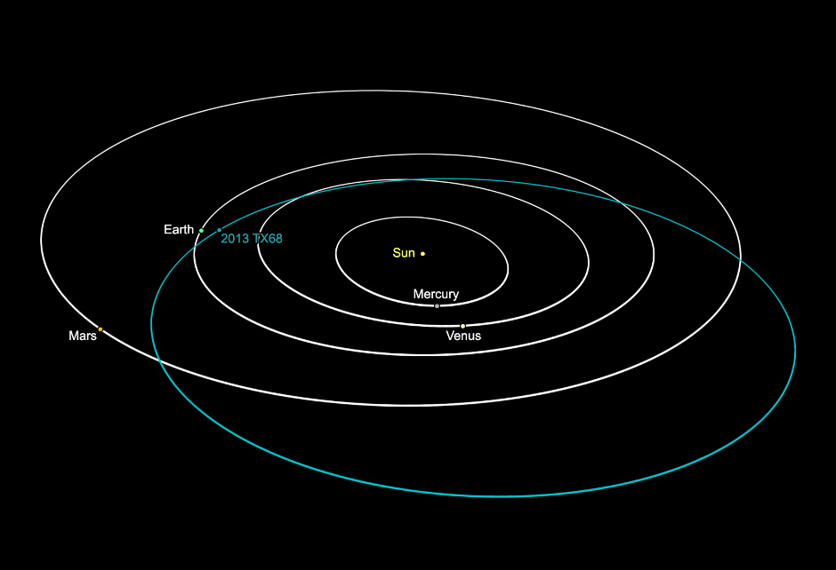 Discovered by the Caltalina Sky Survey on 6October 2013, asteroid 2013TX68 orbits the Sun every 780days on an eccentric path that carries it almost as close as the orbit of Venus at perihelion, out beyond the orbit of Mars at aphelion (farthest from the Sun). This illustration shows the position of the inner planets on 25February 2016 — 12 days before 2013TX68's close encounter with Earth. Image credit: NASA/JPL-Caltech.
