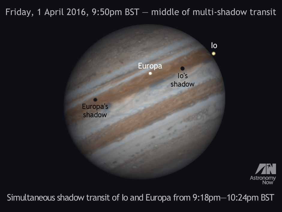 North is up and east is left in this computer simulation of the double shadow transit of Io and Europa on 1April. The motion of Jupiter's Galilean moons, their shadows and the planet's cloud features all move from left to right. Users of Newtonian reflectors need to invert the image to match the eyepiece view. Owners of refractors and catadioptics (Schmidt- and Maksutov-Cassegrains) using a star diagonal need to mirror the image left-right. These rules apply to all subsequent graphics in this article. AN graphic by AdeAshford.