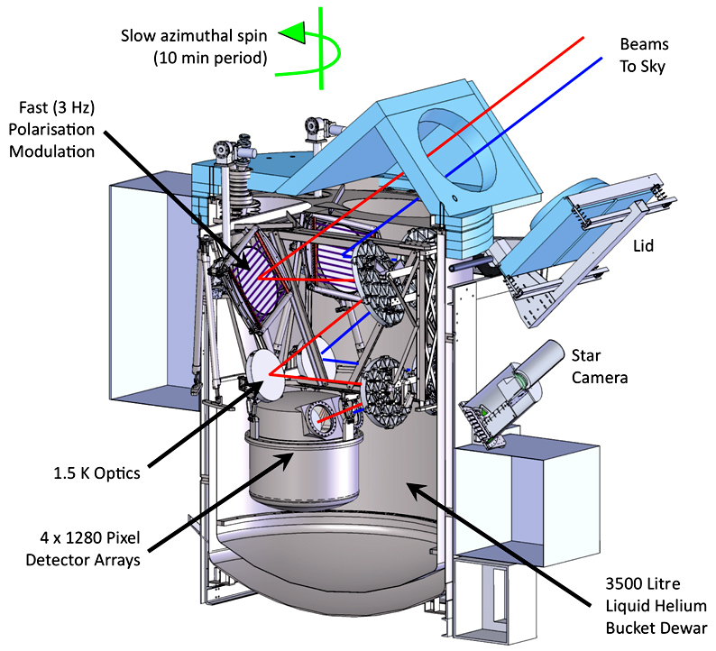 This schematic shows the PIPER balloon payload and the layout of its instruments. Principal Investigator Al Kogut and his team plan a test run of the observatory in June, following up with the first of several science flights in September. Image credits: NASA.