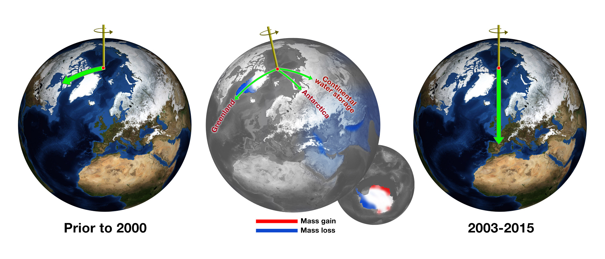 Before about 2000, Earth's spin axis was drifting toward Canada (green arrow, left globe). JPL scientists calculated the effect of changes in water mass in different regions (centre globe) in pulling the direction of drift eastward and speeding the rate (right globe). Illustration credits: NASA/JPL-Caltech.
