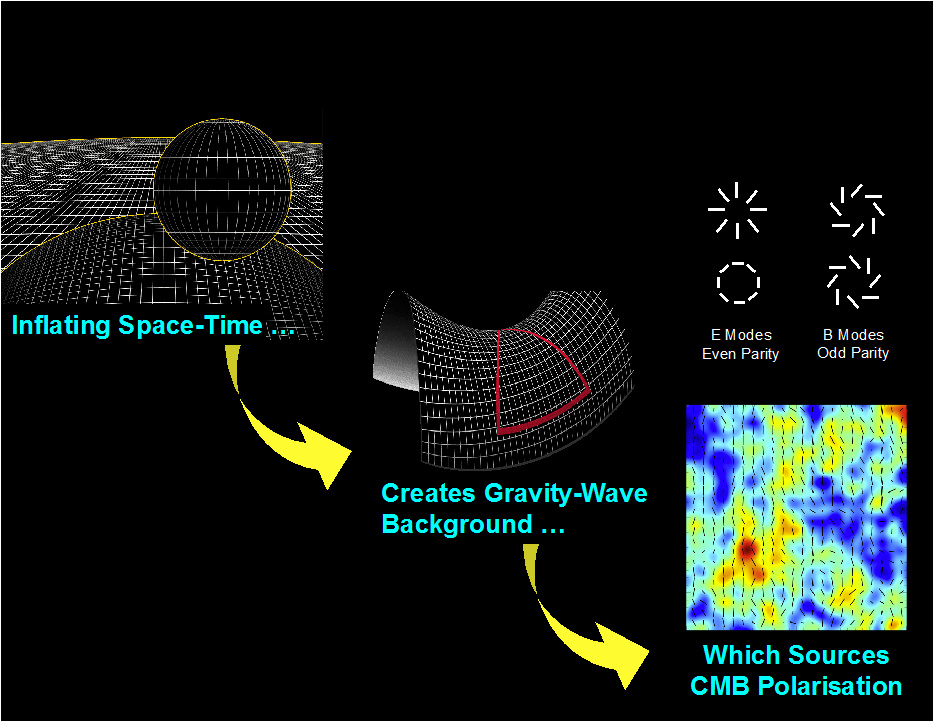 Previous NASA missions identified E-mode polarisation in the cosmic microwave background, the remnant light from the universe's creation. The E-mode signal stems from a later period, when ultraviolet starlight began stripping electrons from hydrogen atoms, ionising them. PIPER is seeking evidence of primordial gravitational waves and their telltale polarisation signal — B-mode. Image credits: NASA.