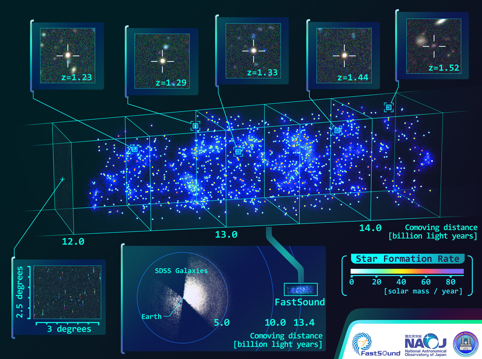 A 3-D map of the universe spanning 12 to 14.5billion light-years. Image credit: NAOJ; partial data supplied by: CFHT, SDSS.