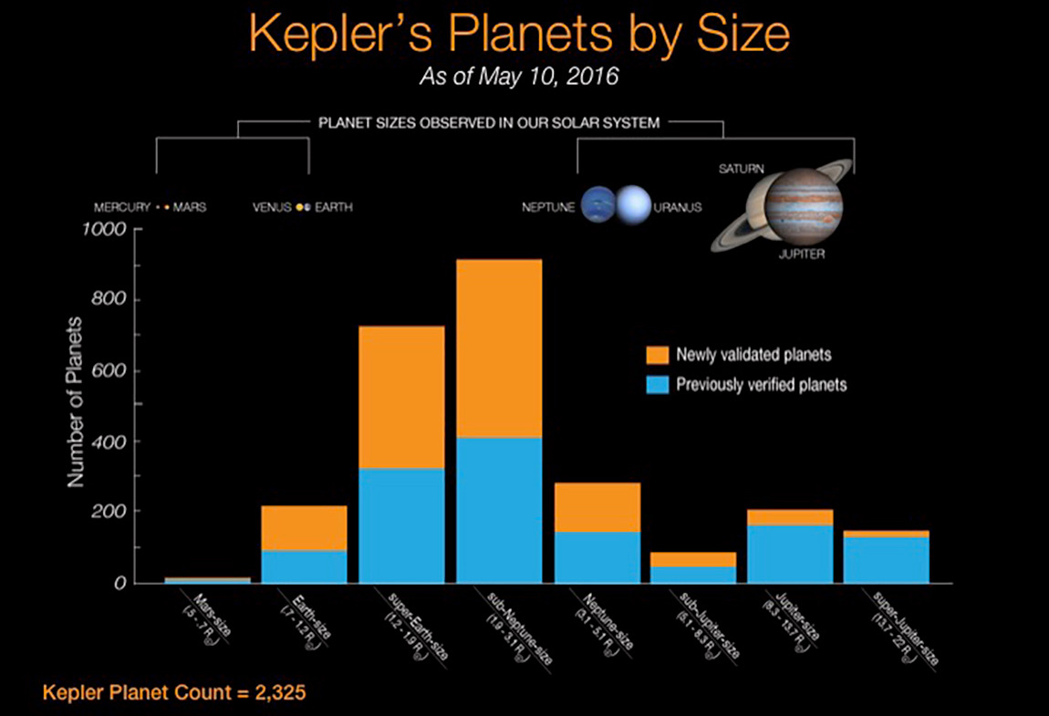 The researchers used an automated software developed at Princeton University known as Vespa that allows scientists to efficiently determine if a Kepler signal is caused by a planet. Vespa computes the chances that a Kepler signal actually came from a certain type of planet. Automated software such as Vespa is necessary because of the sheer amount of Kepler data and the similarity that some planetary signals — especially those of larger planets — have to other objects such as stars that orbit each other. The graph above shows the type of planets newly verified by Vespa (orange) compared to the number of those planets previously confirmed (blue). Vespa more likely verified smaller planets because of their prevalence and unambiguous signal; signals thought to come from less common Jupiter-sized planets were more likely to actually emanate from stars. Illustration credit: NASA.