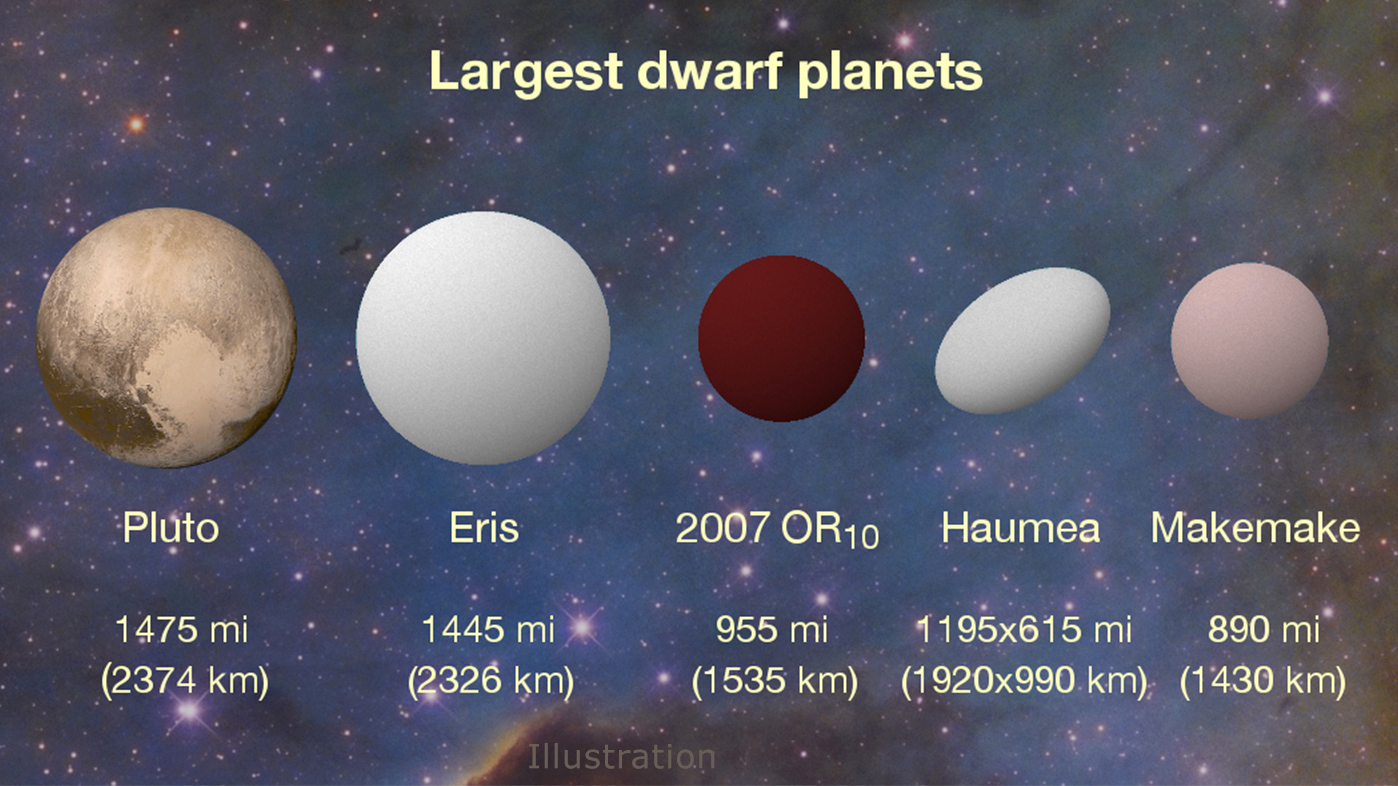 New K2 results peg 2007OR10 as the largest unnamed body in our solar system and the third largest of the current roster of about half a dozen dwarf planets. The dwarf planet Haumea has an oblong shape that is wider on its long axis than 2007OR10, but its overall volume is smaller. Illustration credits: Konkoly Observatory/András Pál, Hungarian Astronomical Association/Iván Éder, NASA/JHUAPL/SwRI.