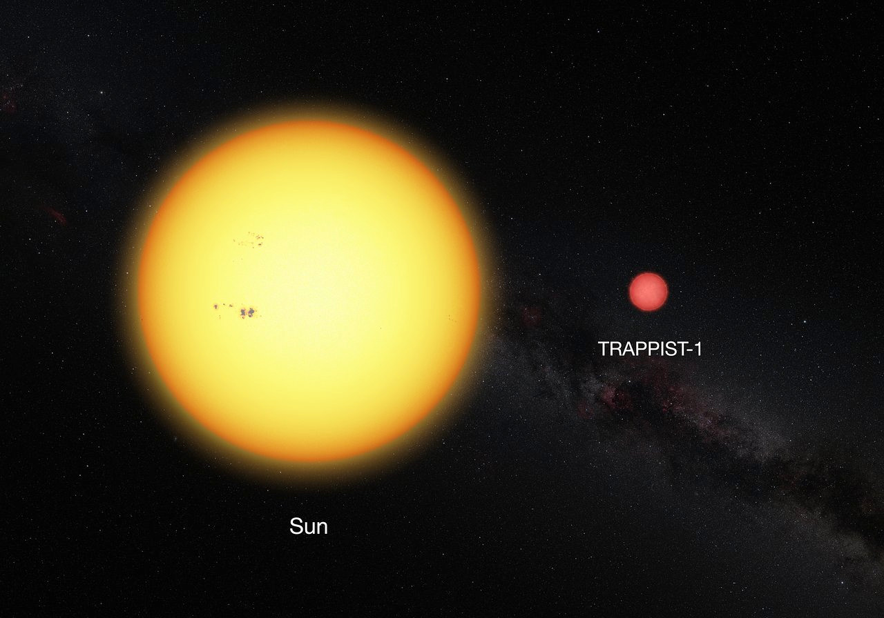 This picture shows the Sun and the ultra-cool dwarf star TRAPPIST-1 to scale. The faint star has only 11percent of the diameter of the Sun and is much redder in colour. Image credit: ESO.