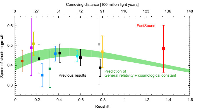 Experimental results looking at the expansion of the universe, in comparison to that predicted by Einstein's theory of general relativity in green. Comoving distance is one of the distance scales used in cosmology. It is derived from the time taken for the object's light to reach the observer, including the change caused by the expansion of the universe so far. Illustration credit: Okumura et al.