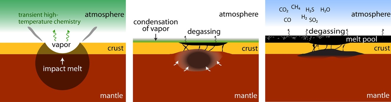 SwRI scientists created a new model for impact-generated outgassing on the early Earth. A large impact creates a transient high temperature atmosphere. Within a thousand years, the atmosphere condenses, while deep-seated, impact-generated melt spreads across the surface. The model shows how pools of lava could release gases and create a greenhouse effect that warmed the planet. Illustration credit: Simone Marchi (SwRI), Benjamin Black (City College of New York).