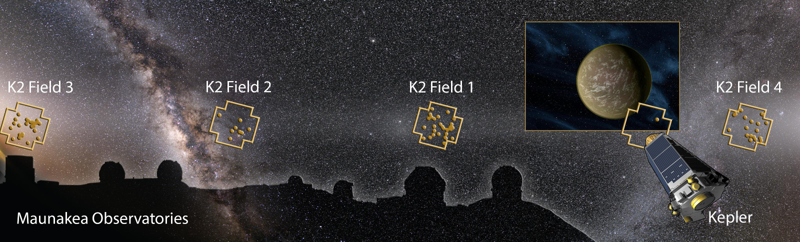 Image montage showing the Maunakea Observatories, Kepler Space Telescope, and night sky with K2 Fields and discovered planetary systems (dots) overlaid. An international team of scientists discovered more than 100 planets based on images from Kepler operating in the 'K2 Mission'. The planet image on the right is an artist's impression of a representative planet. Image credit: Karen Teramura (UHIfA) based on night sky image of the ecliptic plane by Miloslav Druckmüller and Shadia Habbal, and Kepler Telescope and planet images by NASA.
