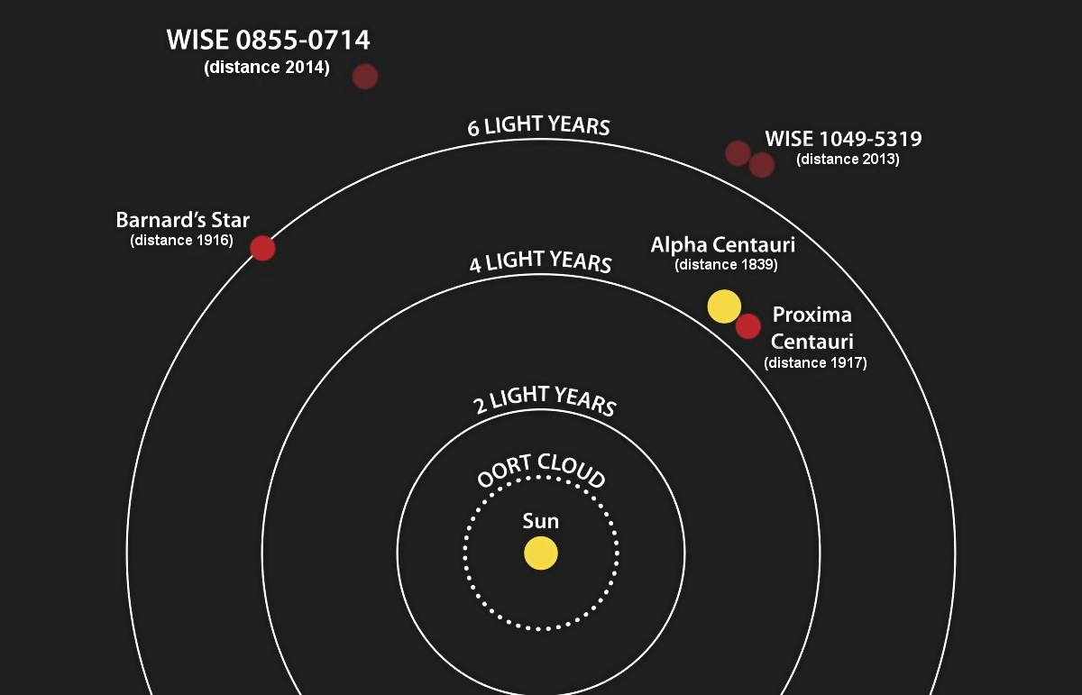 This diagram illustrates the locations of the star systems closest to the Sun. The year when the distance to each system was determined is listed after the system's name. NASA's Wide-field Infrared Survey Explorer, or WISE, found two of the four closest systems: the binary brown dwarf WISE1049-5319 and the brown dwarf WISE0855-0714. NASA's Spitzer Space Telescope helped pin down the location of the latter object. The closest system to the Sun is a trio of stars that consists of Alpha Centauri, a close companion to it and Proxima Centauri. Illustration credit: NASA/Penn State University.