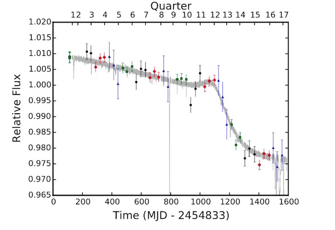 The light curve of KIC 8462852 during the four years that Kepler was observing it. Notice the steep dip between 1,100 and 1,300 days. Image: Ben Montet and Josh Simon.