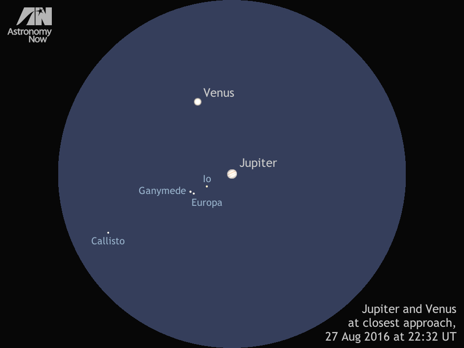 In this simulated 200x magnification telescope view of Venus and Jupiter's close conjunction occurring at 22:32 UT on Saturday, 27 August 2016, the two planets are just 3.9 arcminutes apart. Magnitude -3.9 Venus lies 231.3 million kilometres from Earth and displays a gibbous disc 11 arcseconds wide, while magnitude -1.7 Jupiter sports a disc nearly 31 arcseconds across despite its distance of 953 million kilometres. Hence, Venus is less than one-quarter as far away from us as its larger sibling during this event. Note the configuration of Jupiter's Galilean moons — Io, Europa, Ganymede and Callisto. AN graphic by Ade Ashford.