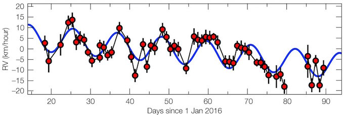 The radial velocity signal of Proxima b, showing measurements of the Doppler shift of the star. On the y-axis is the radial velocity measured in kilometres per hour while on the x-axis is time in days. The pattern repeats every 11.2 days, which is the period of the planet. ESO/Guillem Anglada–Escudé.