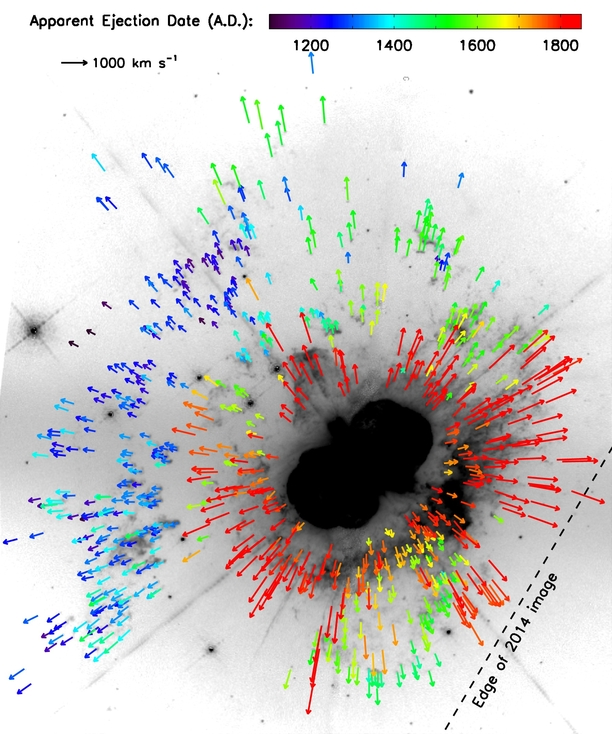 Here, colour-coded arrows trace the observed proper motions of 792 features in the ejecta of Eta Carinae. Until now, only one eruption was known (red arrows). Blue and green arrows mark previous eruptions (mid-13th and mid-16th centuries, respectively). Image credit: Kiminki et al./NASA.