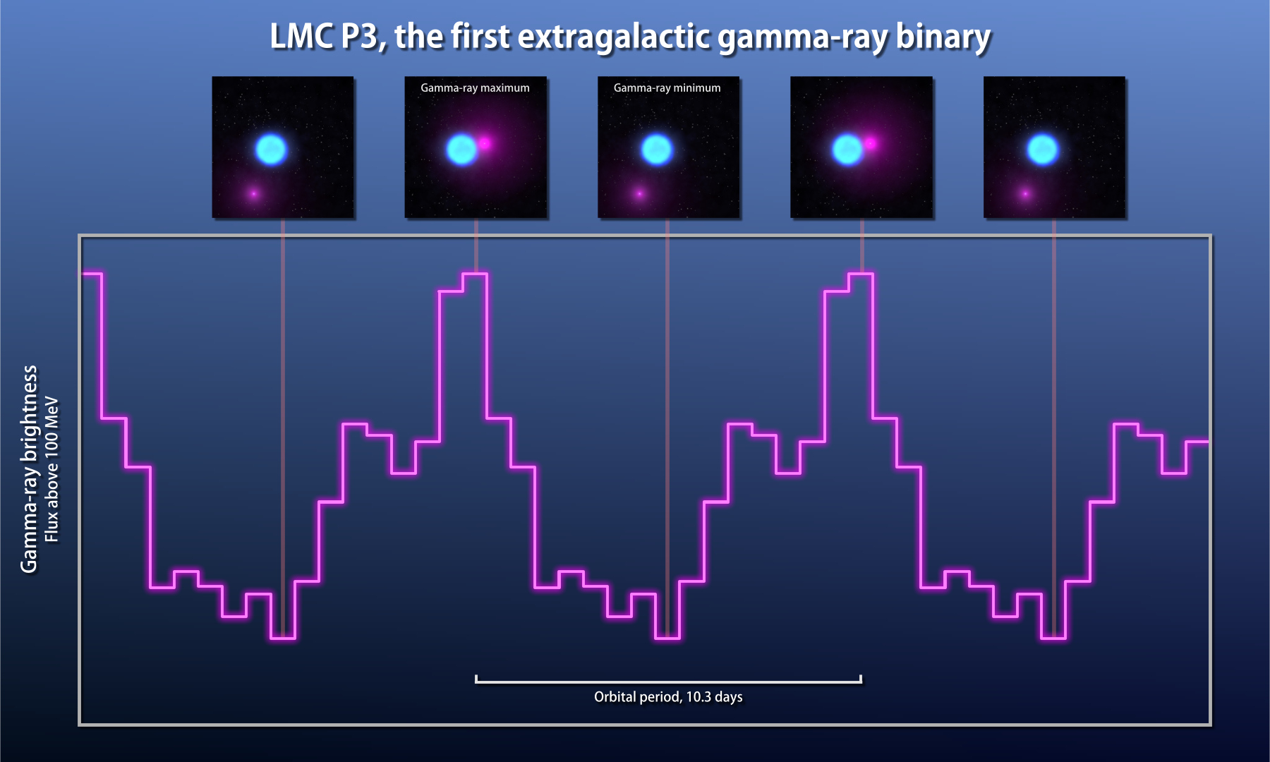 Observations from Fermi's Large Area Telescope (magenta line) show that gamma rays from LMCP3 rise and fall over the course of 10.3days. The companion is thought to be a neutron star. Illustrations across the top show how the changing position of the neutron star relates to the gamma-ray cycle. Illustration credits: NASA's Goddard Space Flight Center.