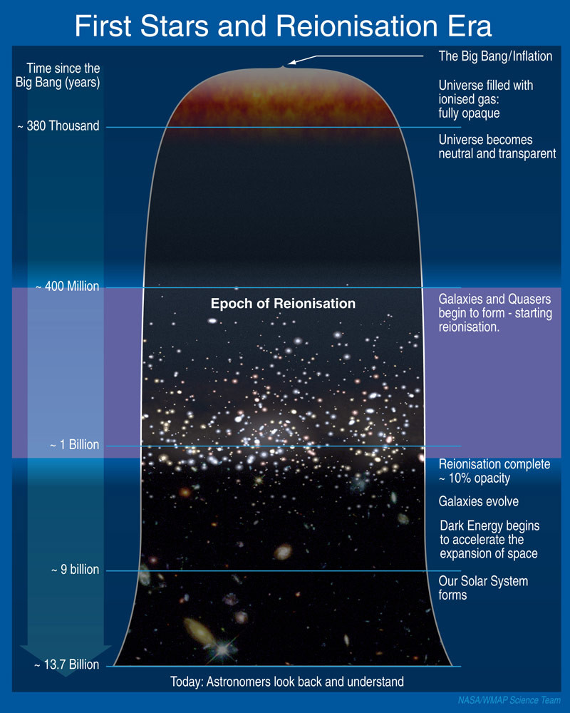 Schematic timeline of the universe, depicting reionisation's place in cosmic history. Illustration credit: Caltech/NASA.