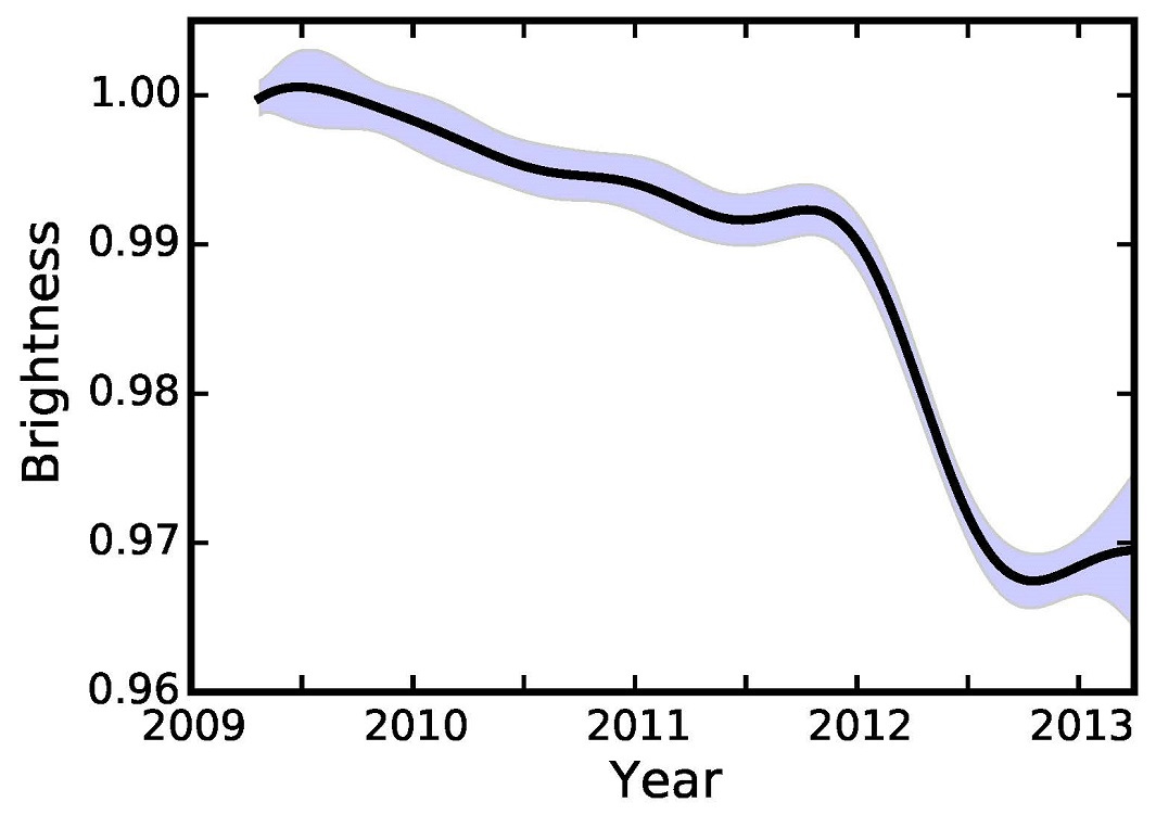 Brightness of KIC 8462852 as a function of time. The solid line represents the authors' best estimate of the brightness of the star during the Kepler mission, while the shaded region represents the uncertainty on the brightness at any time. The authors find the star's brightness slowly decreased over time until early 2012, when it rapidly dimmed in brightness by 2 percent over six months. Image credit: Ben Montet.