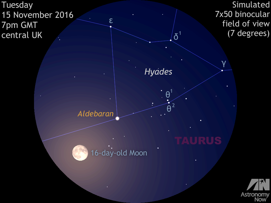 This simulated low-power binocular view depicts the rising 16-day-old Moon in conjunction with Aldebaran and the Hyades star cluster in Taurus at 7pm GMT on Tuesday 15 November 2016 as seen from the heart of the British Isles. The waning gibbous Moon is less than 2 degrees from first-magnitude Aldebaran for UK observers at this time, but the lunar disc actually occults (passes in front of) the star around 17h UT for observers in Japan, central Asia and the Middle East. AN graphic by Ade Ashford.