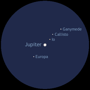 The configuration of Jupiter's four Galilean moons Io, Europa, Ganymede and Callisto in the UK dawn twilight of Friday 25 November 2016 as seen with a powerful binocular or an erect-image telescope (north is up and east to the left). AN graphic by Ade Ashford.