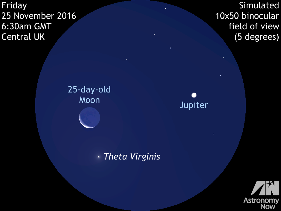 As nautical twilight starts around 6:30am GMT for the centre of the UK on Friday 25 November 2016, the 25-day-old waning crescent Moon lies just 2½ degrees away from largest planet Jupiter low in the southeastern sky. This juxtaposition of the two brightest celestial objects in the dawn sky will be nicely framed in a typical binocular. Look for fourth-magnitude star theta (θ) Virginis in the same field of view, a double star in small telescopes. AN graphic by Ade Ashford.