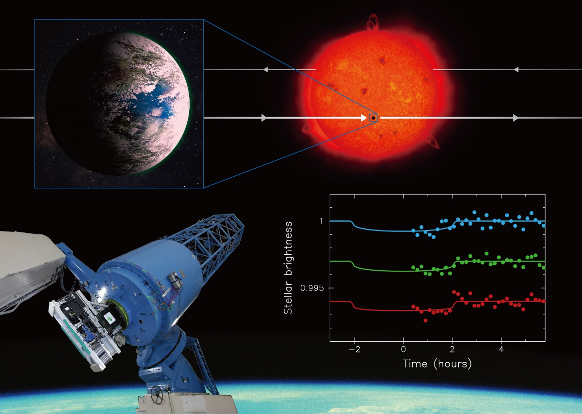 This collage summarises the research. Using the Okayama 188-centimetre Reflector Telescope and the observational instrument MuSCAT (bottom left), researchers succeeded in observing the extrasolar planet K2-3d, which is about the same size and temperature as the Earth, pass in front of its parent star blocking some of the star's light (artistic visualisation at the top), making it appear to dim (real data on the bottom right). Illustration credit: NAOJ.