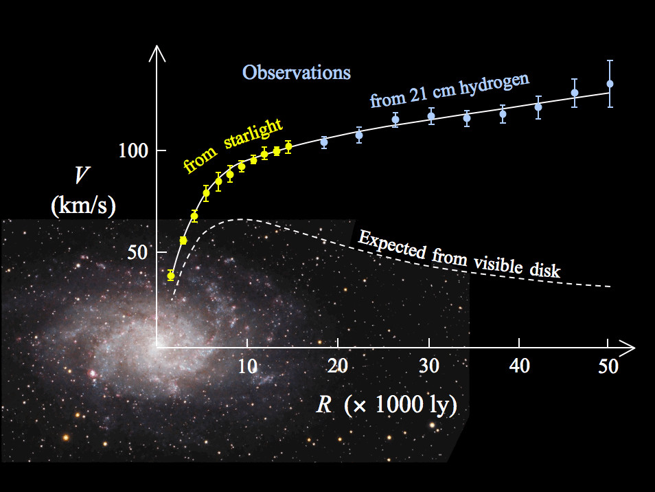 The rotation curve of typical spiral galaxy M33 (yellow and blue points with errorbars) and the predicted one from distribution of the visible matter (white line). The discrepancy between the two curves is accounted for by adding a dark matter halo surrounding the galaxy. Though dark matter is by far the most accepted explanation of the rotation problem, other proposals have been offered, including Modified Newtonian Dynamics (MOND) and this new theory of Emergent Gravity. Image credit: Wikimedia Commons.