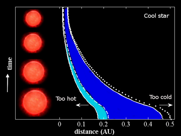 The increased distance of the Habitable Zone from pre-main sequence stars makes it easier to spot infant Earths. Image credit: Astrophysical Journal Letters.