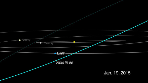 This graphic depicts the passage of asteroid 2004 BL86, which will come no closer than about three times the distance from Earth to the Moon on 26th January 2015. Due to its orbit around the Sun, the asteroid is currently only visible by astronomers with large telescopes who are located in the Southern Hemisphere. But by 26th January, the space rock's changing position will make it visible to those in the Northern Hemisphere. Click the graphic for a 1280x720-pixel animation. Image credit: NASA/JPL-Caltech