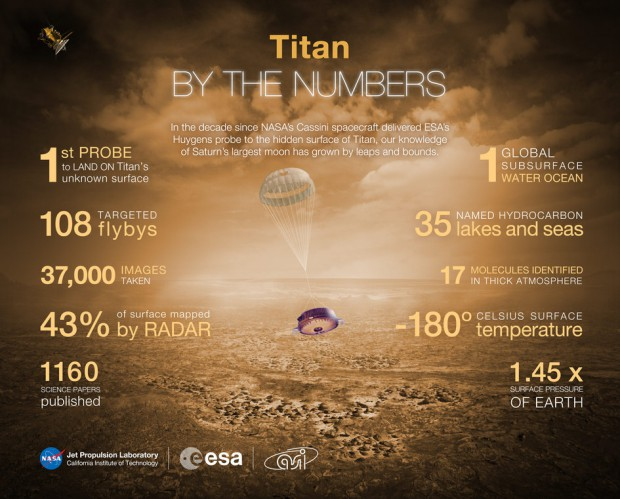 Titan_by_the_numbers_fullwidth